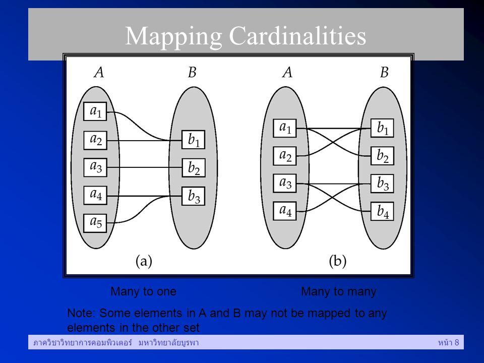 ภาควิชาวิทยาการคอมพิวเตอร์ มหาวิทยาลัยบูรพาหน้า 8 Mapping Cardinalities Many to oneMany to many Note: Some elements in A and B may not be mapped to any elements in the other set
