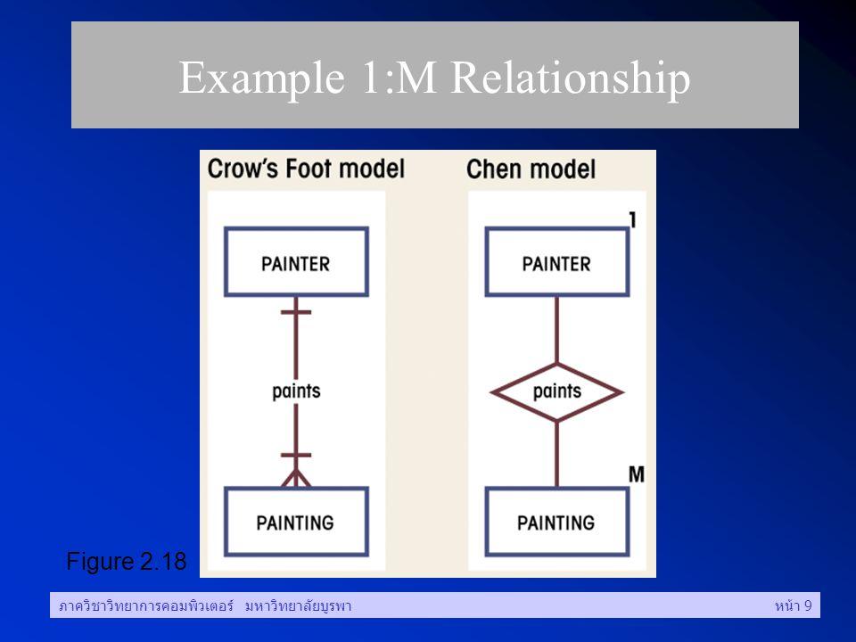 ภาควิชาวิทยาการคอมพิวเตอร์ มหาวิทยาลัยบูรพาหน้า 9 Example 1:M Relationship Figure 2.18