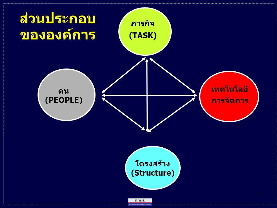 2 ภารกิจ (TASK) โครงสร้าง (Structure) เทคโนโลยี การจัดการ คน (PEOPLE) ส่วนประกอบ ขององค์การ