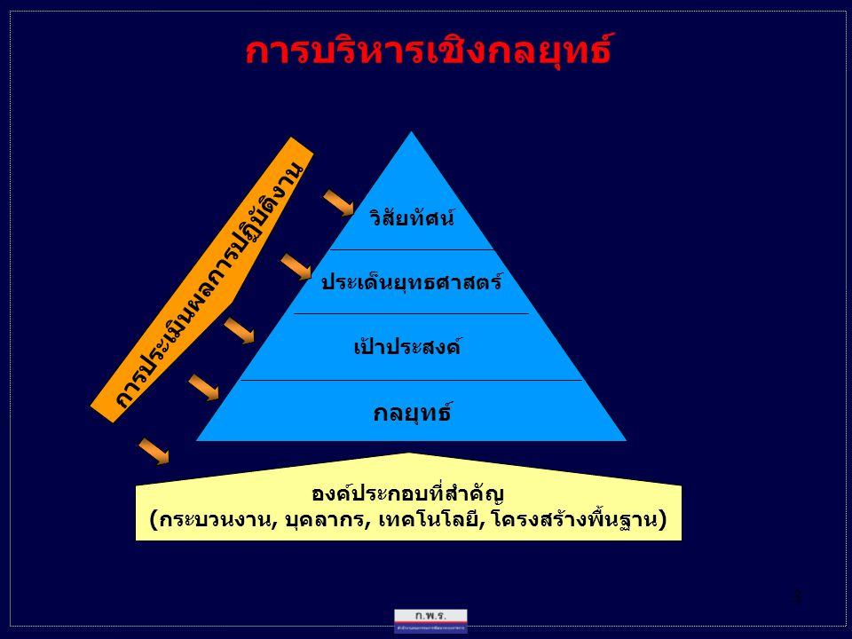 3 การบริหารเชิงกลยุทธ์ วิสัยทัศน์ ประเด็นยุทธศาสตร์ เป้าประสงค์ กลยุทธ์ องค์ประกอบที่สำคัญ ( กระบวนงาน, บุคลากร, เทคโนโลยี, โครงสร้างพื้นฐาน ) การประเ
