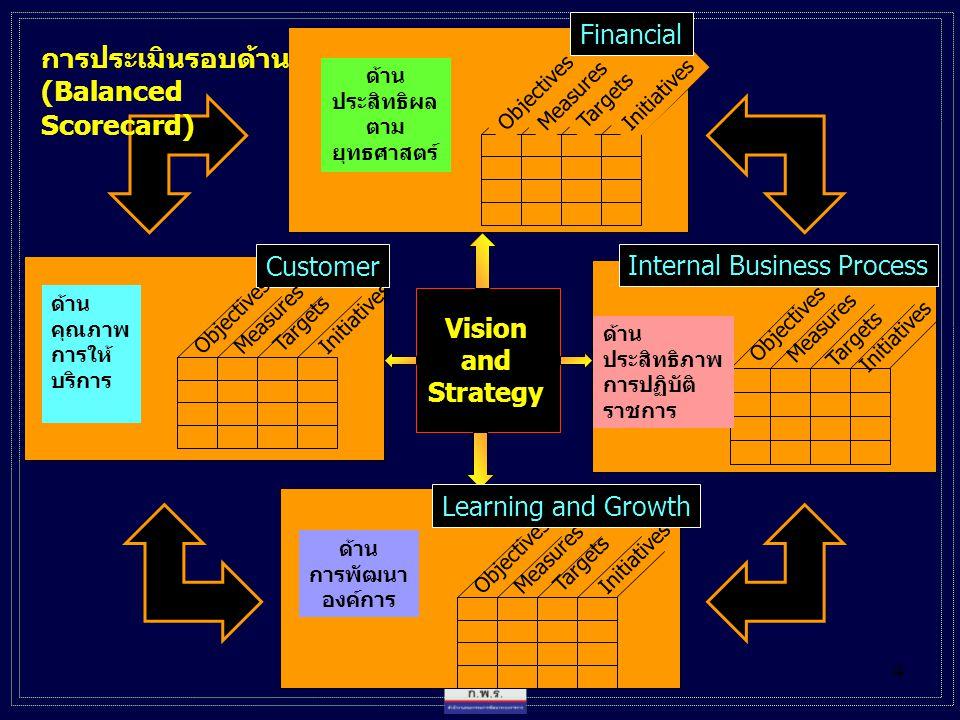 4 Vision and Strategy Customer ด้าน คุณภาพ การให้ บริการ Objectives Measures Targets Initiatives ด้าน การพัฒนา องค์การ Measures Targets Initiatives ด้