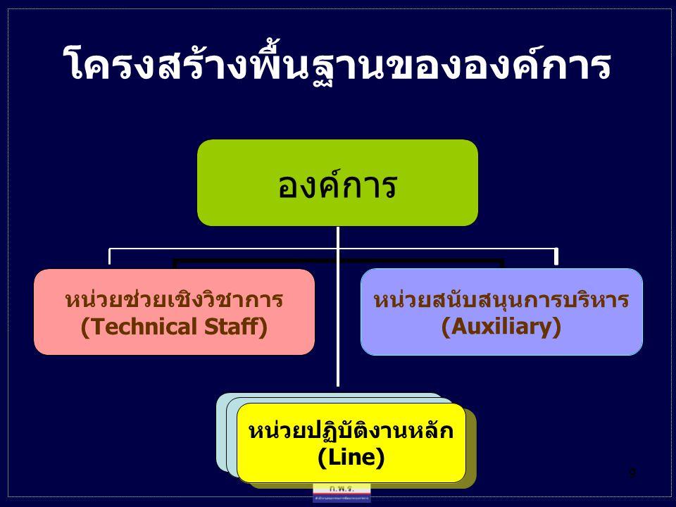 10 โครงสร้างด้านงานสนับสนุน ขององค์การ องค์การ หน่วยสนับสนุน การบริหาร (Auxiliary) หน่วยปฏิบัติงานหลัก (Line) หน่วยปฏิบัติงานหลัก (Line)