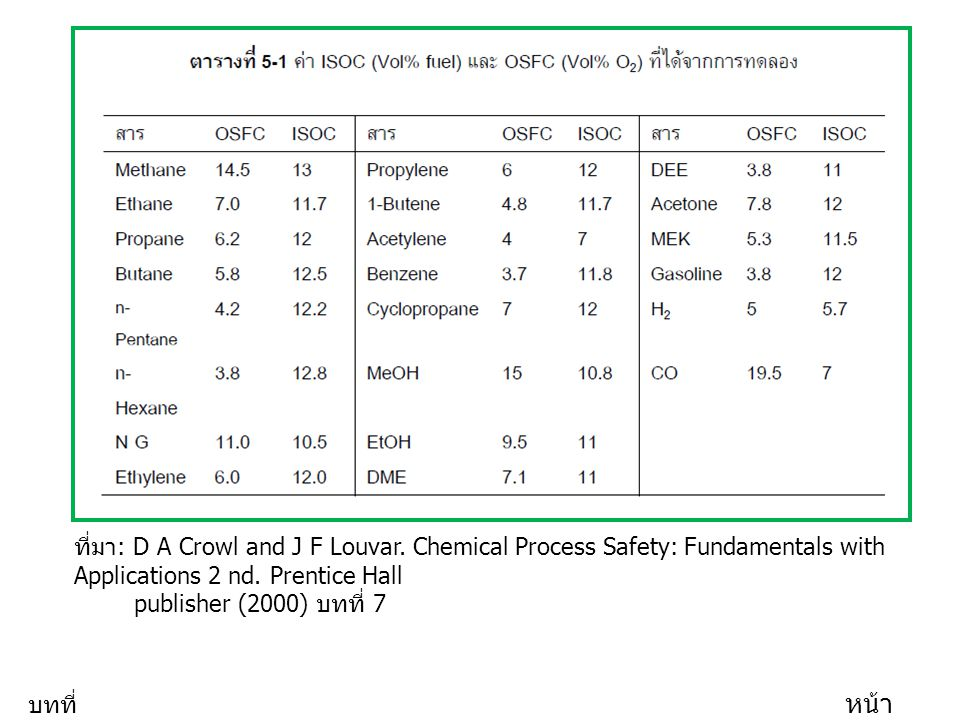 ที่มา : D A Crowl and J F Louvar. Chemical Process Safety: Fundamentals with Applications 2 nd. Prentice Hall publisher (2000) บทที่ 7 บทที่ 5 หน้า 17