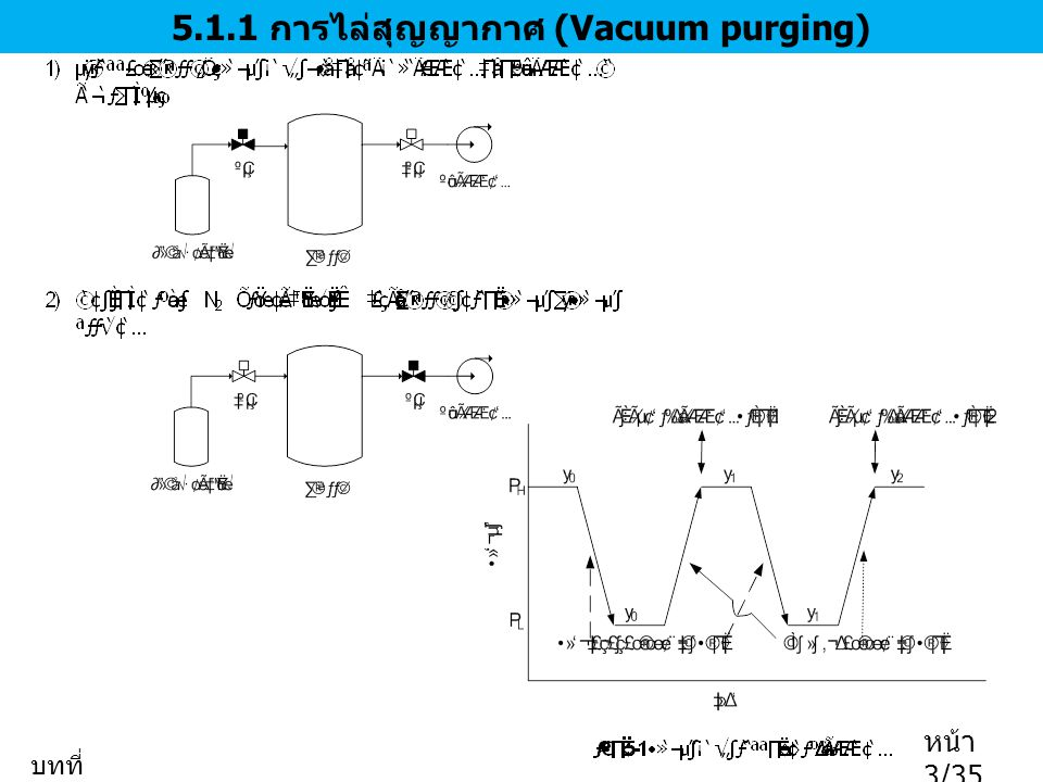 5.1.1 การไล่สุญญากาศ (Vacuum purging) บทที่ 5 หน้า 3/35