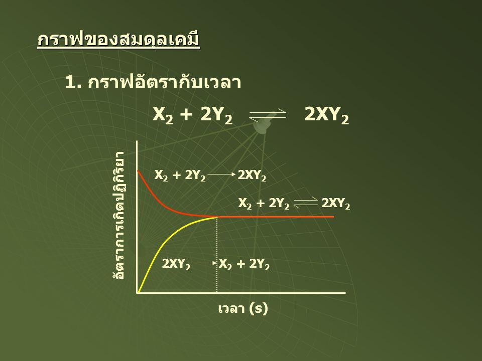 กราฟของสมดุลเคมี 1. กราฟอัตรากับเวลา X 2 + 2Y 2 2XY 2 อัตราการเกิดปฏิกิริยา เวลา (s) X 2 + 2Y 2 2XY 2 2XY 2 X 2 + 2Y 2