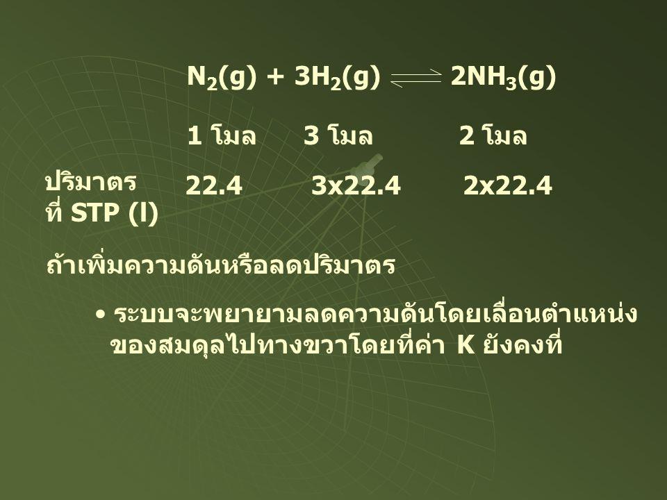 N 2 (g) + 3H 2 (g) 2NH 3 (g) 1 โมล 3 โมล 2 โมล ปริมาตร ที่ STP (l) 22.4 3x22.4 2x22.4 ถ้าเพิ่มความดันหรือลดปริมาตร • ระบบจะพยายามลดความดันโดยเลื่อนตำแ