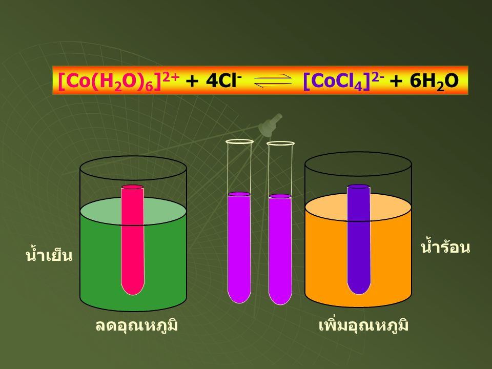 [Co(H 2 O) 6 ] 2+ + 4Cl - [CoCl 4 ] 2- + 6H 2 O ลดอุณหภูมิเพิ่มอุณหภูมิ น้ำเย็น น้ำร้อน