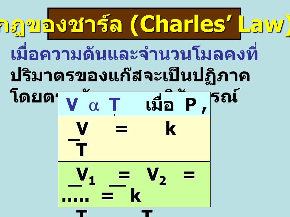 กฎของชาร์ล (Charles' Law) เมื่อความดันและจำนวนโมลคงที่ ปริมาตรของแก๊สจะเป็นปฏิภาค โดยตรง กับ อุณหภูมิสัมบูรณ์ V  T เมื่อ P, n คงที่ V = k V = k T V 1 = V 2 = …..