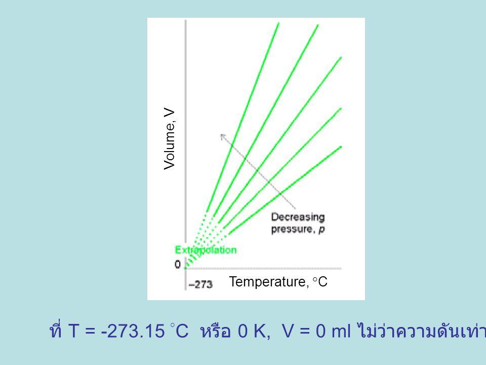 Temperature,  C Volume, V ที่ T = -273.15  C หรือ 0 K, V = 0 ml ไม่ว่าความดันเท่าไร