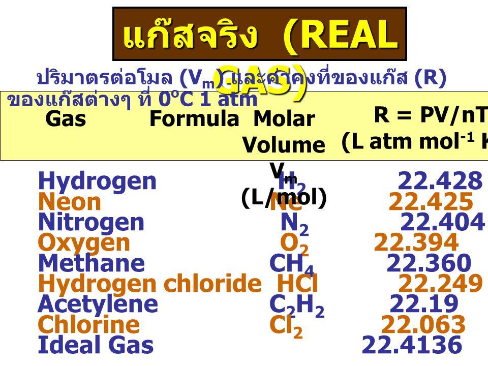 แก๊สจริง (REAL GAS) ปริมาตรต่อโมล (V m ) และค่าคงที่ของแก๊ส (R) ของแก๊สต่างๆ ที่ 0 o C 1 atm Hydrogen H 2 22.428 0.082109 Neon Ne 22.425 0.082098 Nitrogen N 2 22.404 0.082021 Oxygen O 2 22.394 0.081984 Methane CH 4 22.360 0.081860 Hydrogen chloride HCl 22.249 0.081453 Acetylene C 2 H 2 22.19 0.08124 Chlorine Cl 2 22.063 0.08076 Ideal Gas 22.4136 0.082053 GasFormulaMolar Volume V m (L/mol) R = PV/nT (L atm mol -1 K -1 )