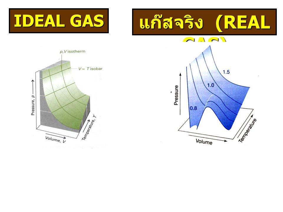 แก๊สจริง (REAL GAS) IDEAL GAS