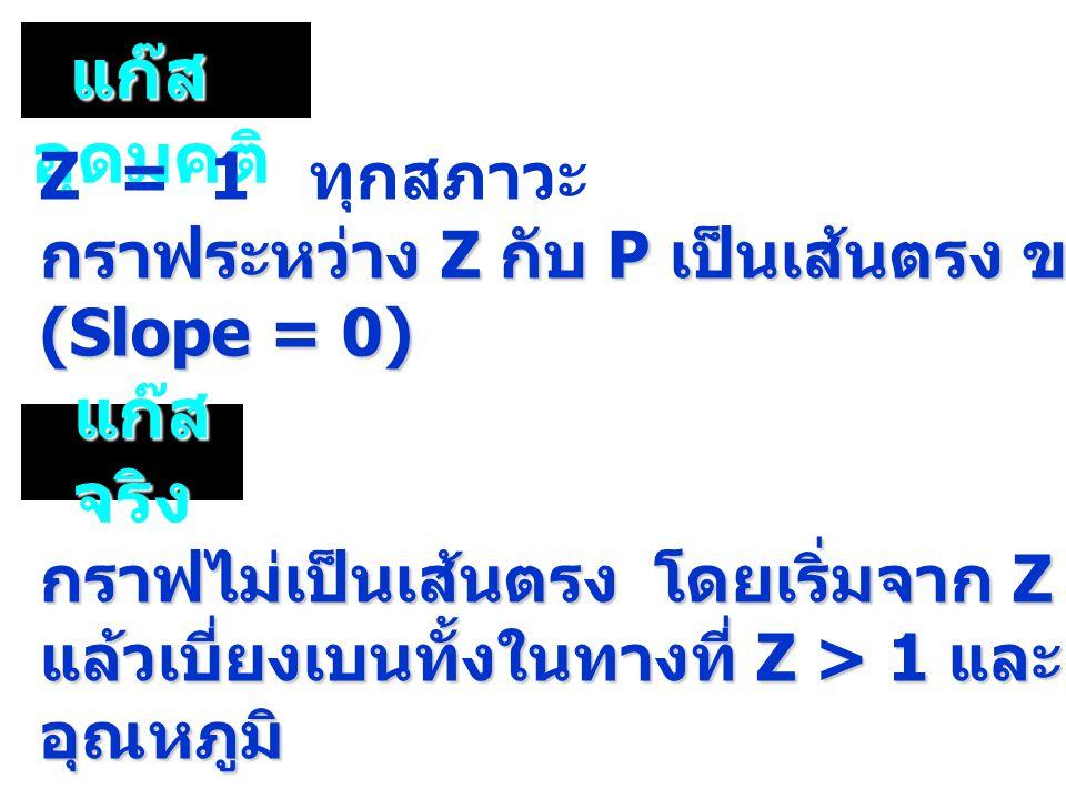 แก๊ส อุดมคติ แก๊ส อุดมคติ กราฟไม่เป็นเส้นตรง โดยเริ่มจาก Z = 1 ที่ P = 0 แล้วเบี่ยงเบนทั้งในทางที่ Z > 1 และ Z 1 และ Z < 1 ขึ้นกับอุณหภูมิ Z = 1 ทุกสภาวะ กราฟระหว่าง Z กับ P เป็นเส้นตรง ขนานกับแกน P (Slope = 0) แก๊ส จริง แก๊ส จริง