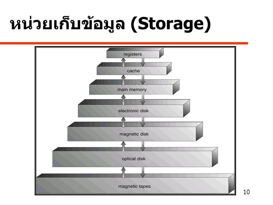 10 หน่วยเก็บข้อมูล (Storage)