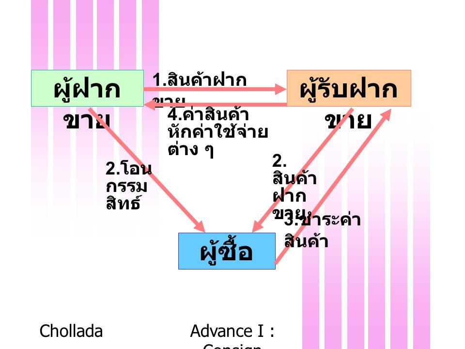 CholladaAdvance I : Consign 3 ผู้ฝาก ขาย ผู้รับฝาก ขาย ผู้ซื้อ 1. สินค้าฝาก ขาย 2. สินค้า ฝาก ขาย 2. โอน กรรม สิทธ์ 3. ชำระค่า สินค้า 4. ค่าสินค้า หัก