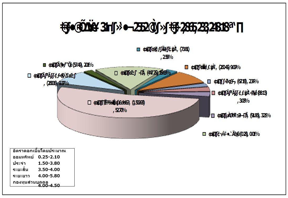 อัตราดอกเบี้ยโดยประมาณ ออมทรัพย์ 0.25-2.10 ประจำ 1.50-3.80 ระยะสั้น 3.50-4.00 ระยะยาว 4.00-5.80 กองทุนส่วนบุคคล 4.00-4.50