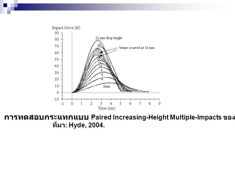 การทดสอบกระแทกแบบ Paired Increasing-Height Multiple-Impacts ของแอปเปิล. ที่มา : Hyde, 2004.