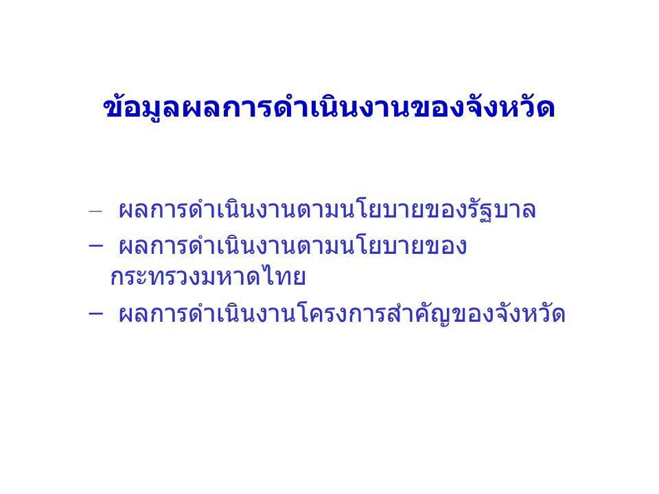 – ผลการดำเนินงานตามนโยบายของรัฐบาล – ผลการดำเนินงานตามนโยบายของ กระทรวงมหาดไทย – ผลการดำเนินงานโครงการสำคัญของจังหวัด ข้อมูลผลการดำเนินงานของจังหวัด