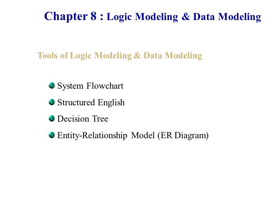 Chapter 8 : Logic Modeling & Data Modeling System Flowchart ( ผังงานระบบ ) ผังงานระบบเป็นแผนภาพที่ใช้ แสดง INPUT OUTPUT และการ ประมวลผล (Process) ของระบบ ใน บางกรณีเราใช้ผังงานระบบแทน แผนภาพแสดงกระแสข้อมูล ในบาง กรณีก็ใช้ด้วยกัน มักนิยมใช้งานในกรณี การพัฒนาระบบก่อนทำการเขียน โปรแกรมเป็นเครื่องมือที่ช่วย Programmer ในการพัฒนาโปรแกรม ออกมา