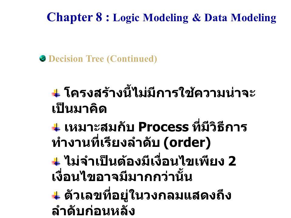Chapter 8 : Logic Modeling & Data Modeling Decision Tree (Continued) โครงสร้างนี้ไม่มีการใช้ความน่าจะ เป็นมาคิด เหมาะสมกับ Process ที่มีวิธีการ ทำงานท