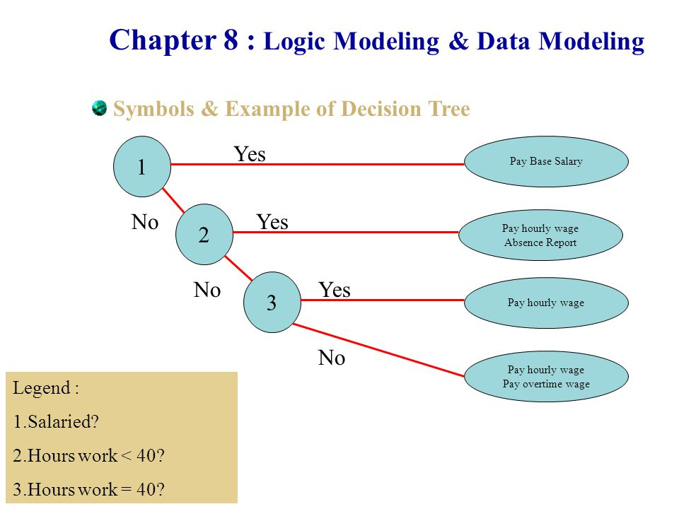 Chapter 8 : Logic Modeling & Data Modeling Symbols & Example of Decision Tree Pay hourly wage Absence Report Pay Base Salary Pay hourly wage Pay overtime wage 1 2 3 Yes No Legend : 1.Salaried.