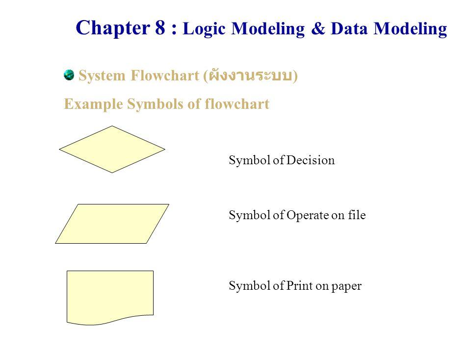 System Flowchart ( ผังงานระบบ ) Example Symbols of flowchart Symbol of Decision Symbol of Operate on file Symbol of Print on paper