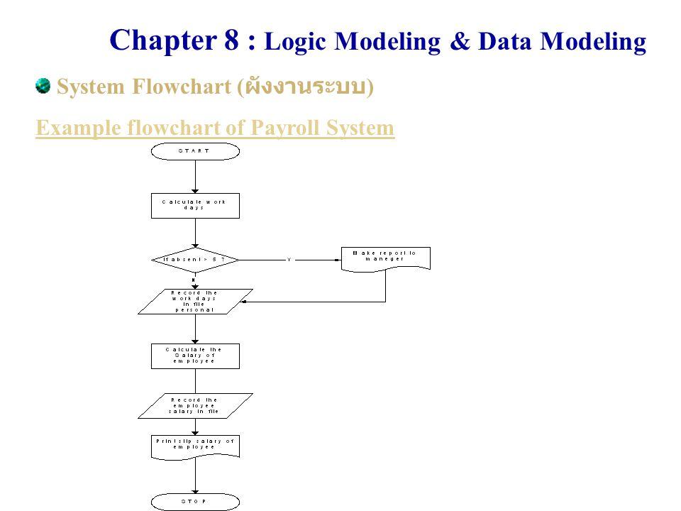 Chapter 8 : Logic Modeling & Data Modeling Entity Relationship Model (ER Diagram) เป็นรูปแบบของ Data Modeling ที่ได้รับความนิยมค่อนข้างมากในการใช้ เพื่อพัฒนาระบบในปัจจุบันนี้ โดย ER นั้นมักใช้ในส่วนของการออกแบบ ฐานข้อมูลของระบบโดยรวม ทั้งนี้ เนื่องจากว่าสามารถแสดงถึง ความสัมพันธ์ได้ค่อนข้างชัดเจนและมี ความง่าย รวมถึงเครื่องมือที่สนับสนุน การออกแบบก็มีให้ใช้มากมาย