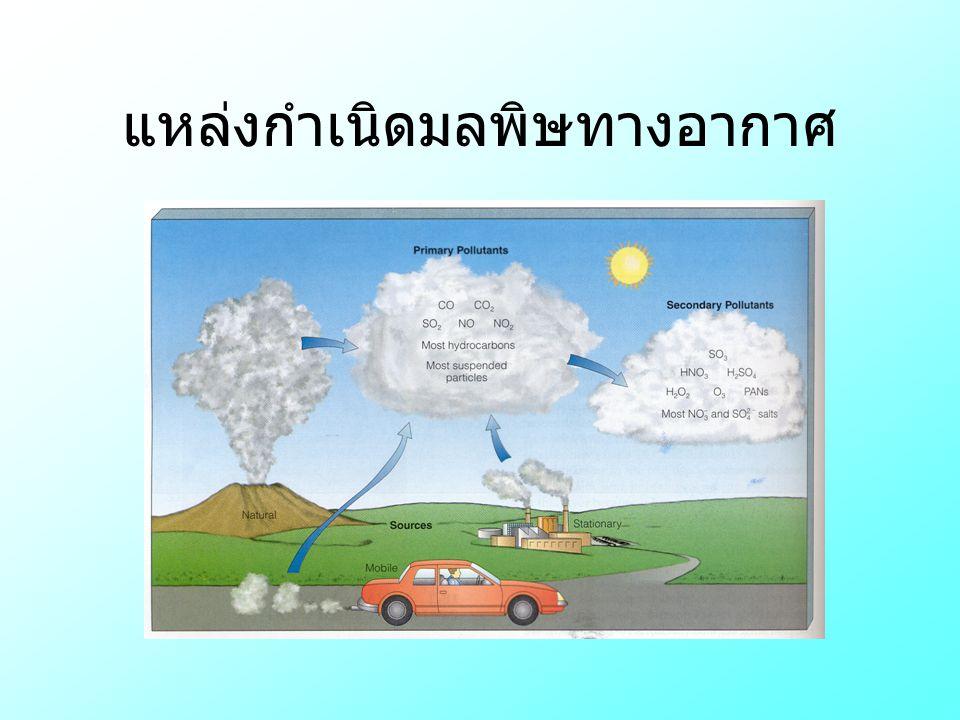 แหล่งกำเนิดมลพิษทางอากาศ