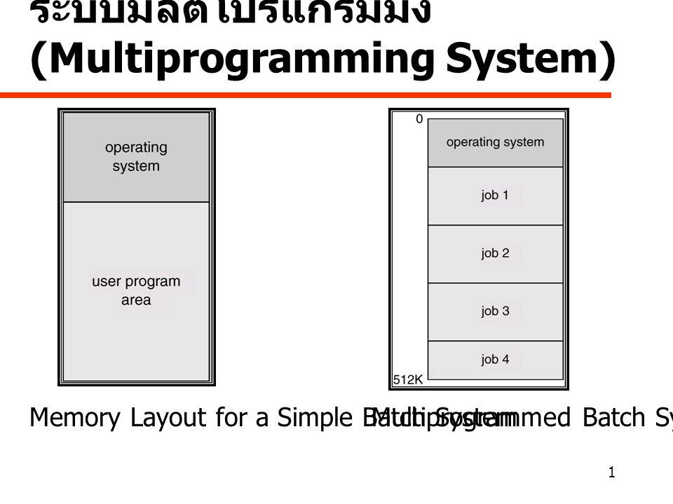 1 ระบบมัลติโปรแกรมมิ่ง (Multiprogramming System) Memory Layout for a Simple Batch SystemMultiprogrammed Batch Systems