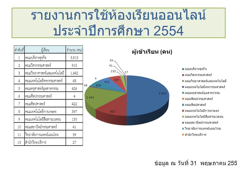 รายงานการใช้ห้องเรียนออนไลน์ ประจำปีการศึกษา 2554 ข้อมูล ณ วันที่ 31 พฤษภาคม 2555