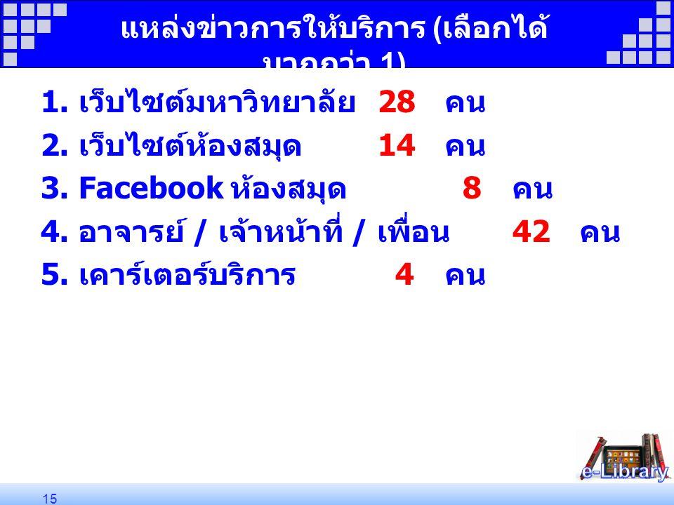 แหล่งข่าวการให้บริการ ( เลือกได้ มากกว่า 1) 1. เว็บไซต์มหาวิทยาลัย 28 คน 2. เว็บไซต์ห้องสมุด 14 คน 3.Facebook ห้องสมุด 8 คน 4. อาจารย์ / เจ้าหน้าที่ /