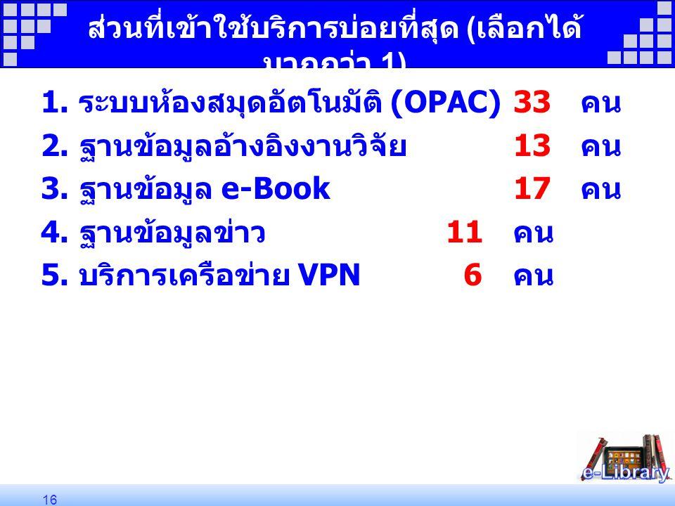 ส่วนที่เข้าใช้บริการบ่อยที่สุด ( เลือกได้ มากกว่า 1) 1. ระบบห้องสมุดอัตโนมัติ (OPAC)33 คน 2. ฐานข้อมูลอ้างอิงงานวิจัย 13 คน 3. ฐานข้อมูล e-Book 17 คน