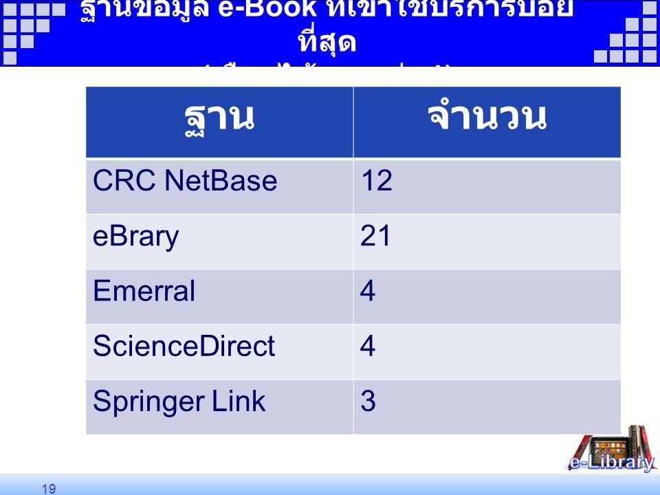 ฐานข้อมูล e-Book ที่เข้าใช้บริการบ่อย ที่สุด ( เลือกได้มากกว่า 1) ฐานจำนวน CRC NetBase12 eBrary21 Emerral4 ScienceDirect4 Springer Link3 19