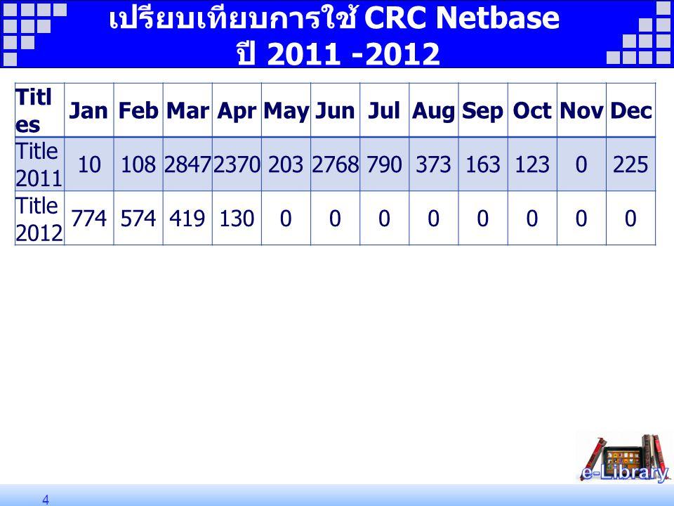 เปรียบเทียบการใช้ CRC Netbase ปี 2011 -2012 4 Titl es JanFebMarAprMayJunJulAugSepOctNovDec Title 2011 101082847237020327687903731631230225 Title 2012