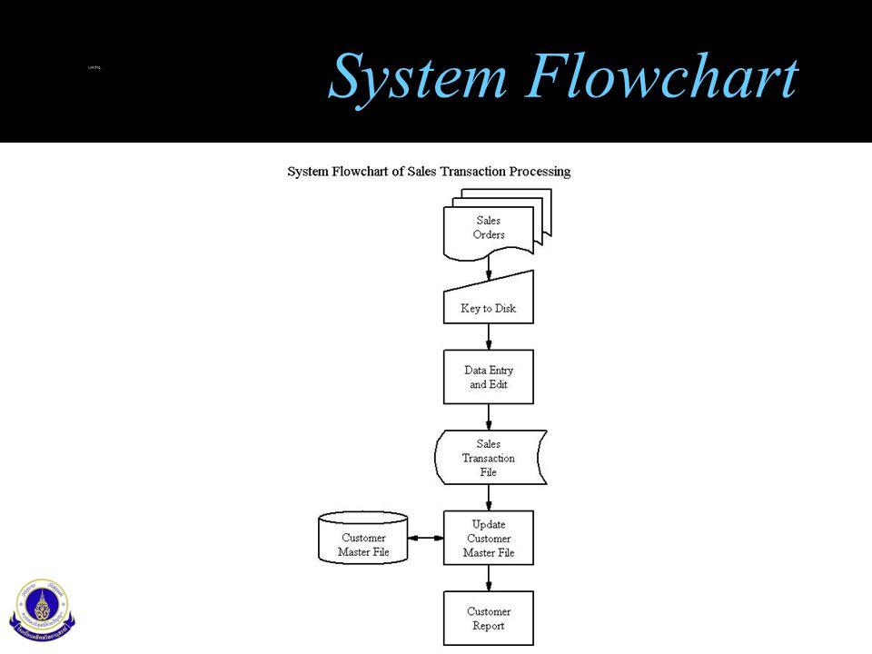 8 System Flowchart