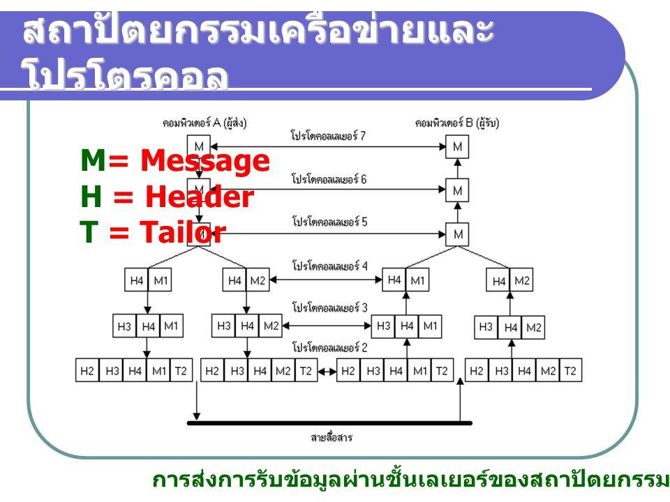 การส่งการรับข้อมูลผ่านชั้นเลเยอร์ของสถาปัตยกรรมเครือข่าย M= Message H = Header T = Tailor