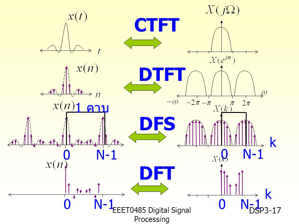EEET0485 Digital Signal Processing Asst.Prof. Peerapol Yuvapoositanon DSP3-17 CTFT DTFT 0N-1 0 DFS DFT 0N-10 k k 1 คาบ