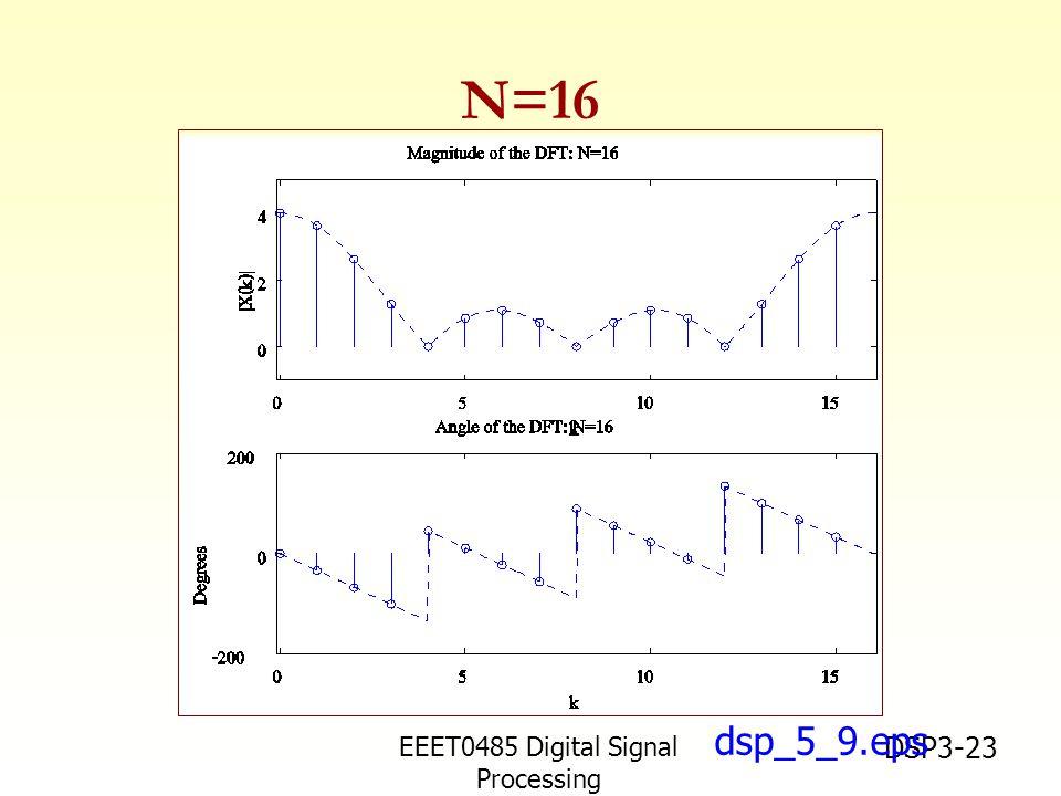 EEET0485 Digital Signal Processing Asst.Prof. Peerapol Yuvapoositanon DSP3-23 dsp_5_9.eps N=16