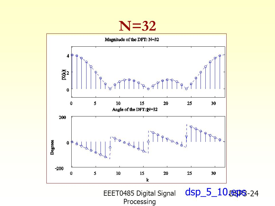 EEET0485 Digital Signal Processing Asst.Prof. Peerapol Yuvapoositanon DSP3-24 dsp_5_10.eps N=32