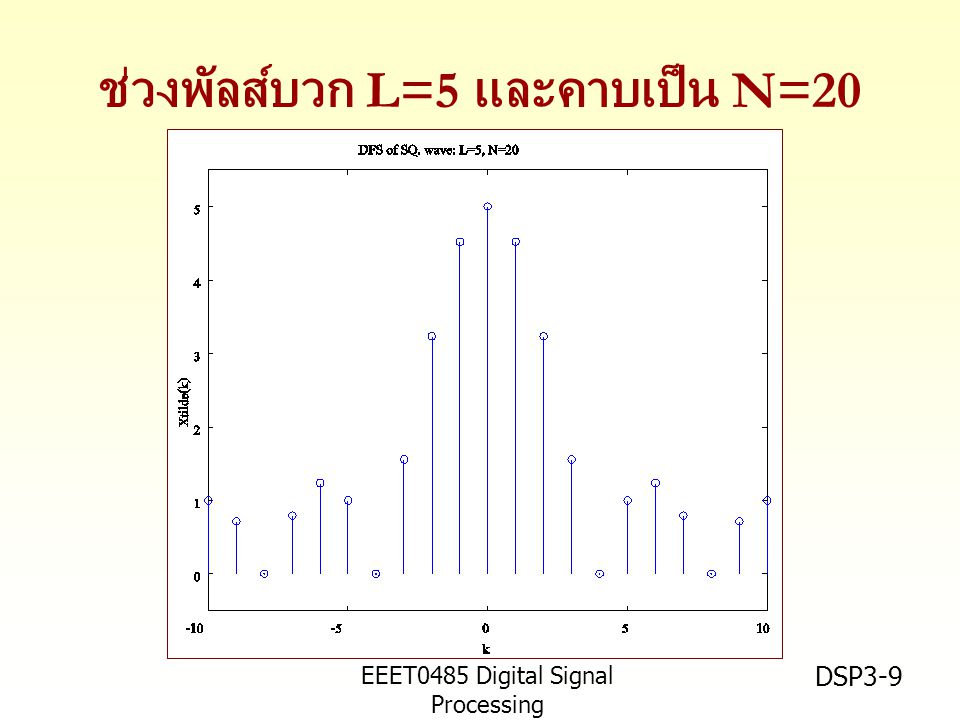 EEET0485 Digital Signal Processing Asst.Prof. Peerapol Yuvapoositanon DSP3-9 ช่วงพัลส์บวก L=5 และคาบเป็น N=20