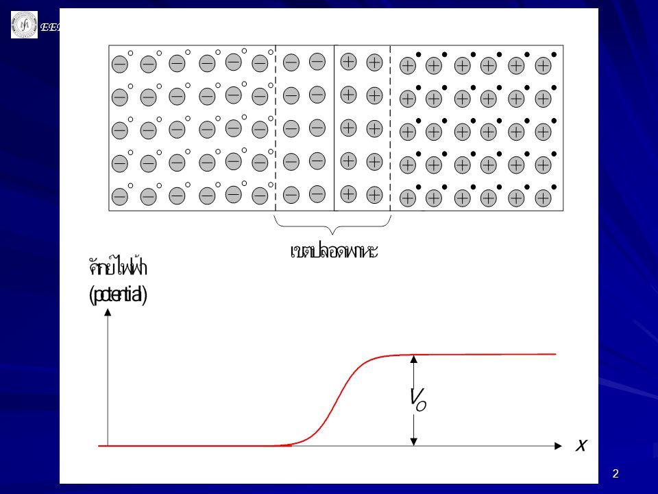 3 • โดยทั่วไปการแพร่มักเกิดจากอิทธิพลของความหนาแน่น โดยจะ หยุดลงเมื่อความหนาแน่นของอนุภาคมีค่าเท่ากันทุกบริเวณ • แต่การแพร่ของ free electron และ hole ข้ามรอยต่อ pn ไม่เป็น เช่นนั้น เนื่องจากมีอิทธิพลของสนามไฟฟ้าเข้ามาเกี่ยวข้อง กล่าวคือการแพร่จะเกิดขึ้นอย่างรวดเร็วในช่วงแรก แต่จะค่อยๆ ช้า ลงตามลำดับ และในสภาวะสมดุลการแพร่ก็เกือบจะหยุดลงโดย สิ้นเชิง โดยความหนาแน่นของอนุภาคดังกล่าวไม่ได้มีค่าเท่ากัน ตลอดทั่วชิ้นสาร • เราเรียกย่านที่ปราศจากพาหะว่าบริเวณปลอดพาหะ (carrier- depletion region หรือเรียกสั้น ๆ ว่า depletion region) • สาเหตุที่พาหะไม่แพร่ไปทั่วชิ้นสารเนื่องจาก electric field ใน depletion region มีทิศทางที่ต้านการเคลื่อนที่ของพาหะข้าม รอยต่อ •electric field ทำให้เกิดกำแพงศักย์ (voltage barrier) ซึ่งแปรผัน ตามความกว้างของ depletion region •voltage barrier เปรียบเสมือนกำแพงที่ป้องกันไม่ให้ อิเล็กตรอนอิสระและโฮล ( ที่มีพลังงานไม่สูงพอ ) เคลื่อนที่ผ่าน รอยต่อได้ บริเวณปลอดพาหะ (depletion region)