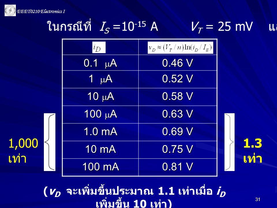 EEET0210 Electronics I 31 ในกรณีที่ I S =10 -15 A V T = 25 mV และ n = 1 1,000 เท่า 1.3 เท่า (v D จะเพิ่มขึ้นประมาณ 1.1 เท่าเมื่อ i D เพิ่มขึ้น 10 เท่า