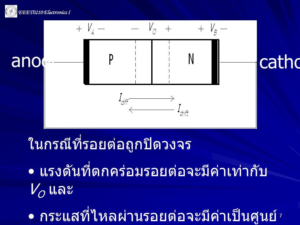 EEET0210 Electronics I 28 ISISISIS กระแสอิ่มตัว (saturation current) I S จะมีค่าอยู่ราว ๆ 10 -15 A VTVTVTVT แรงดันอุณหภูมิ (thermal voltage) V T = kT / q ที่อุณหภูมิห้อง (300 K) V T = 25 - 26 mV n จะมีค่าอยู่ระหว่าง 1 และ 2 ขึ้นอยู่กับชนิด ของชนิดของสารและโครงสร้างของไดโอด IC จะมี n = 1 ส่วน discrete diode จะมี n = 2