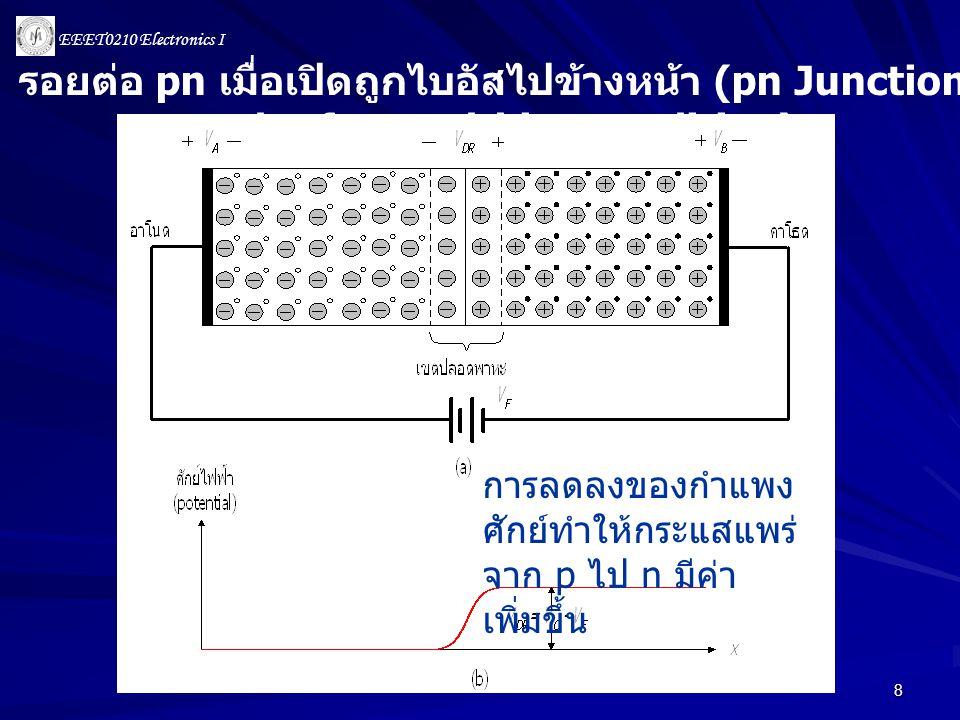 EEET0210 Electronics I 9 3.1 ไดโอดในอุดมคติ 3.2 ไดโอดรอยต่อ 3.3 การวิเคราะห์ไฟตรงวงจรไดโอด - ตัว ต้านทาน 3.4 แบบจำลองสัญญาณขนาดเล็ก 3.5 วงจรเรียงสัญญาณ 3.6 วงจรจำกัดสัญญาณและวงจรตรึง สัญญาณ 3.7 ซีเนอร์ไดโอด 3.8 ไดโอดชนิดพิเศษต่าง ๆ บทที่ 3 ไดโอด
