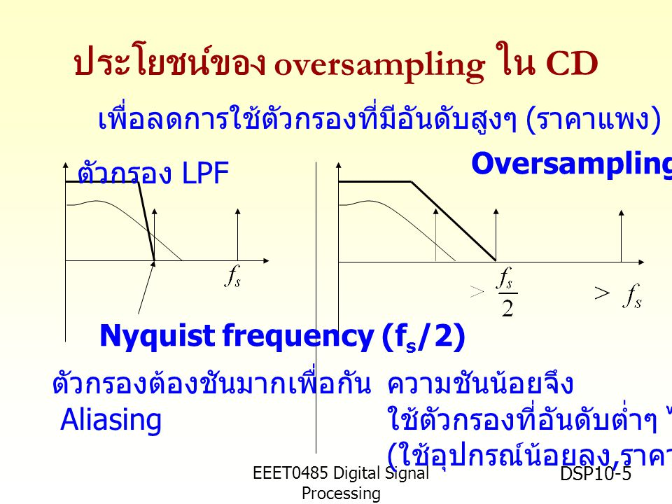 EEET0485 Digital Signal Processing Asst.Prof. Peerapol Yuvapoositanon DSP10-5 ประโยชน์ของ oversampling ใน CD ตัวกรองต้องชันมากเพื่อกัน Aliasing ตัวกรอ