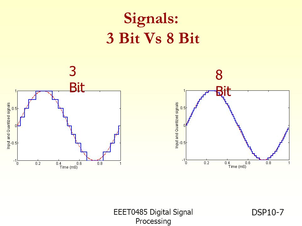 EEET0485 Digital Signal Processing Asst.Prof. Peerapol Yuvapoositanon DSP10-7 Signals: 3 Bit Vs 8 Bit 8 Bit 3 Bit