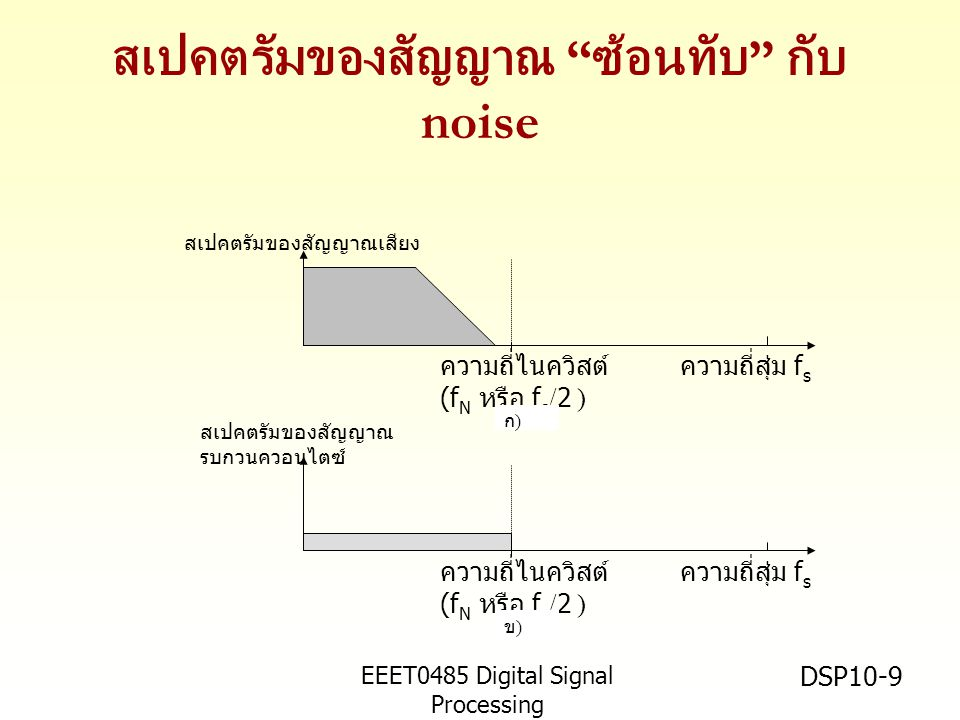 "EEET0485 Digital Signal Processing Asst.Prof. Peerapol Yuvapoositanon DSP10-9 สเปคตรัมของสัญญาณ "" ซ้อนทับ "" กับ noise ความถี่ไนควิสต์ (f N หรือ f s /2"