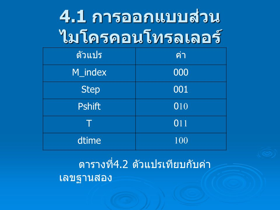 4.1 การออกแบบส่วน ไมโครคอนโทรลเลอร์ ตารางที่ 4.2 ตัวแปรเทียบกับค่า เลขฐานสอง ตัวแปรค่า M_index000 Step001 Pshift010 T011 dtime100
