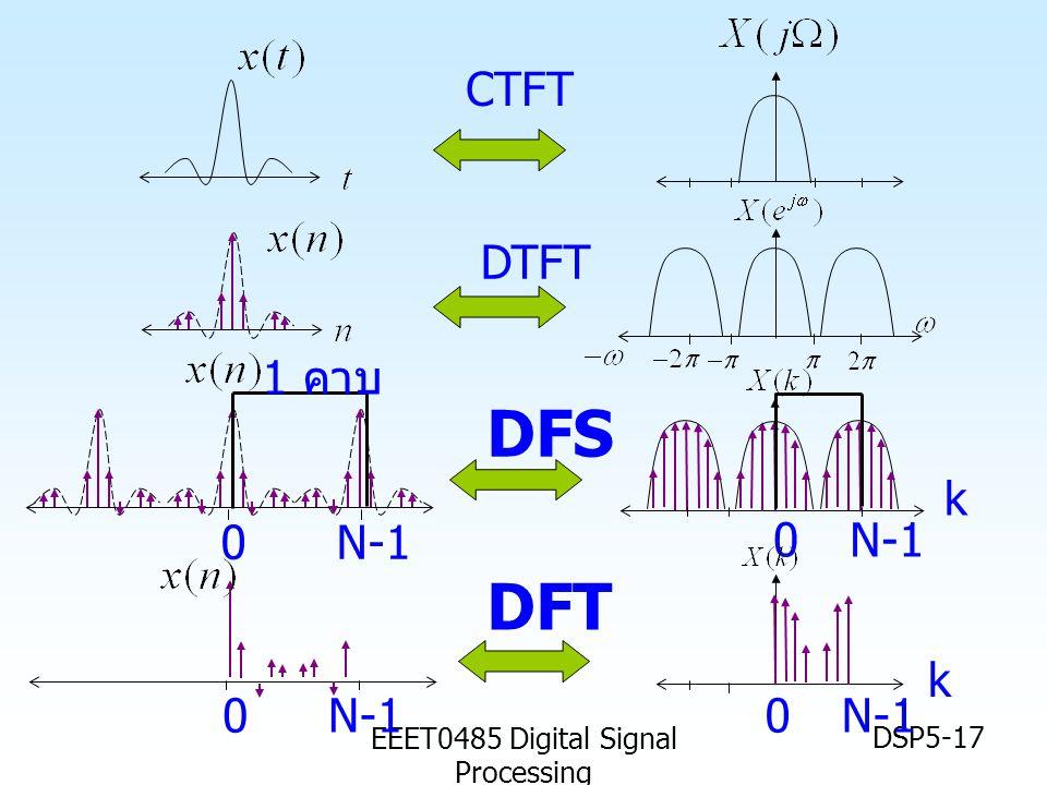 EEET0485 Digital Signal Processing DSP5-17 CTFT DTFT 0N-1 0 DFS DFT 0N-10 k k 1 คาบ