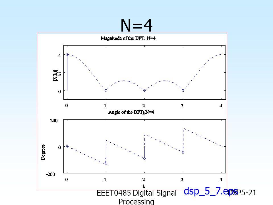 EEET0485 Digital Signal Processing DSP5-21 N=4 dsp_5_7.eps