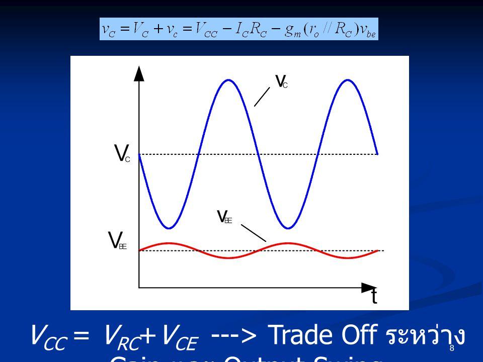 8 V CC = V RC +V CE ---> Trade Off ระหว่าง Gain และ Output Swing